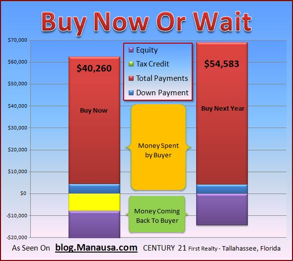 do-i-buy-a-home-now-or-wait-until-next-year