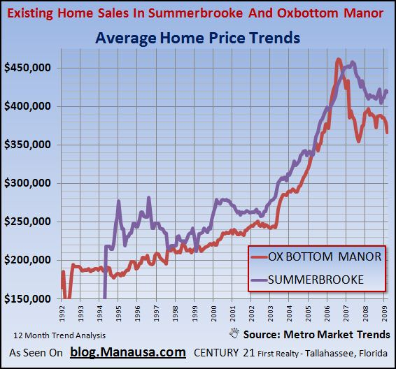 existing-home-sales-average-prices-in-summerbrooke-and-ox-bottom-manor-in-tallahassee-florida