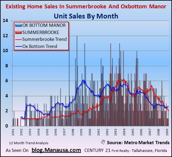 existing-home-sales-in-summerbrooke-and-ox-bottom-manor-in-tallahassee-florida