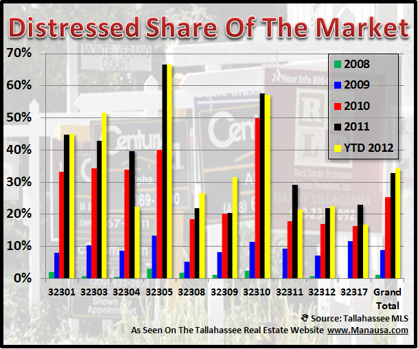foreclosed properties in Tallahassee