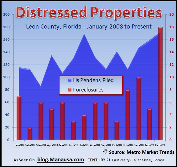 foreclosures-in-tallahassee