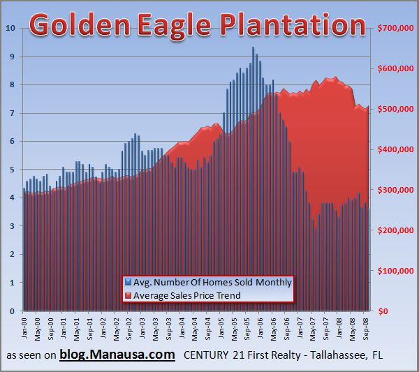 Golden Eagle Home Sales Graph 2