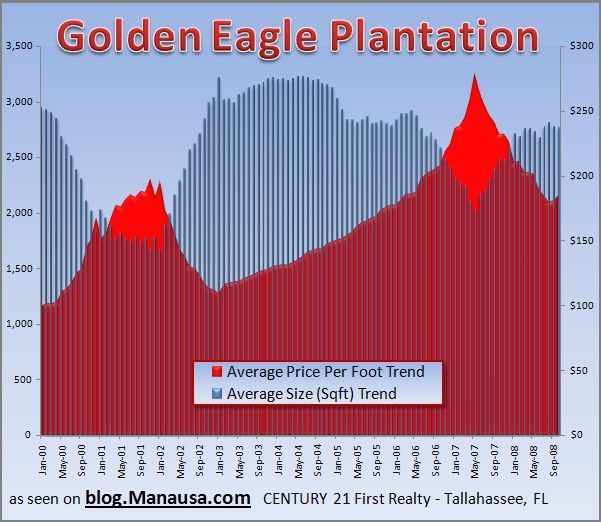 Golden Eagle Home Sales Graph