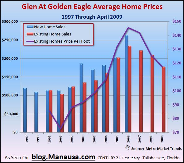 glen-at-golden-eagle-home-sales-graph2
