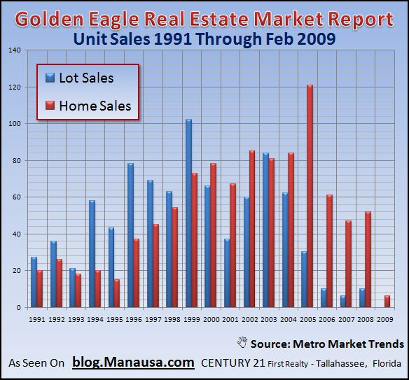 golden-eagle-plantation-home-and-lot-sales-february-2009