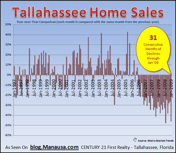 graph-14-tallahassee-year-over-year-home-sales-january-2009