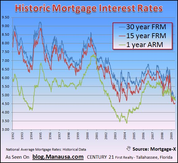 historic-national-average-mortgage-interest-rate-graph