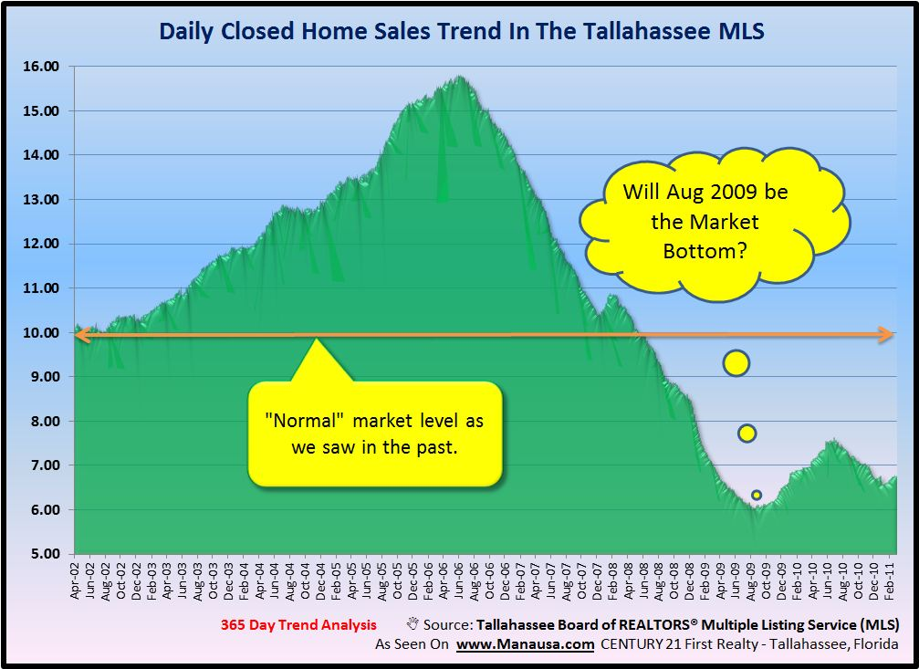 Historic Real Estate Sales Graph Image