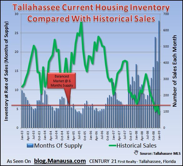 historical-inventory-levels-in-tallahassee-housing-market