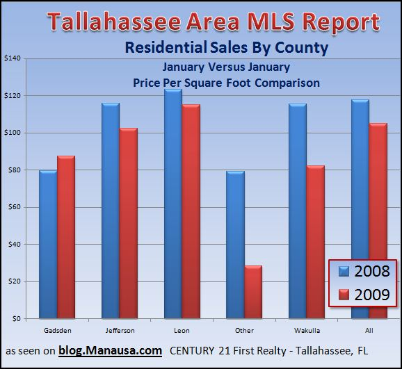 home-price-per-foot-in-the-tallahassee-real-estate-market