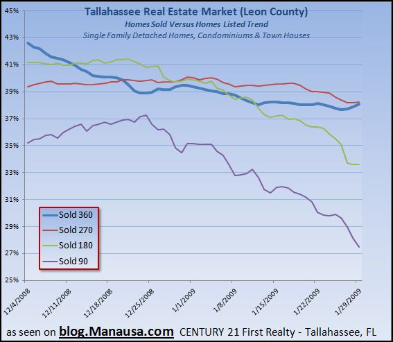 home-sales-success-in-tallahassee