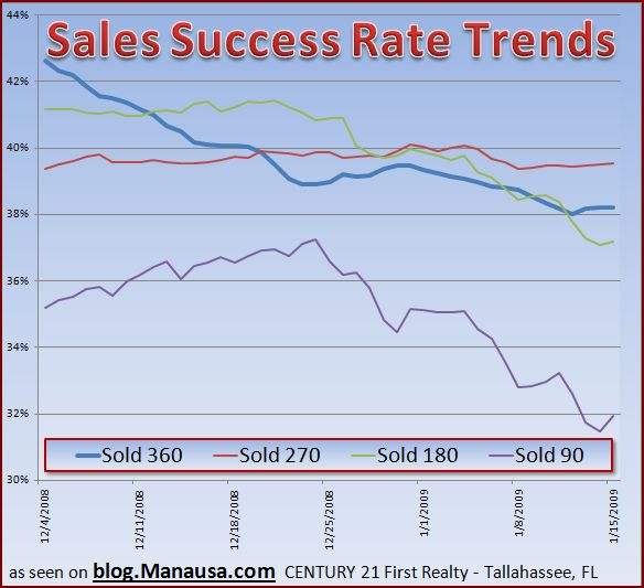 home-sales-success-rate-trends