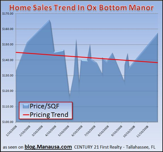 home-sales-trend-in-ox-bottom-manor-tallahassee-florida