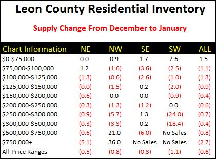 housing-supply-changes-in-tallahassee
