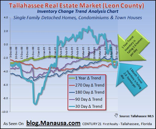 inventory-change-trends-in-tallahassee-housing