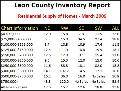inventory-of-homes-in-tallahassee