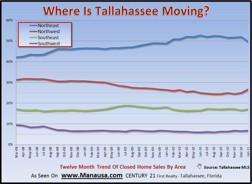 investors northwest Tallahassee real estate graph