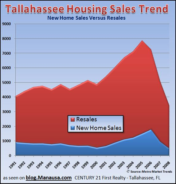 is-builder-greed-a-problem-in-tallahassee-real-estate