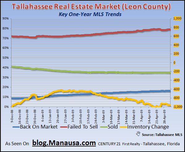 key-mls-trends-in-tallahassee