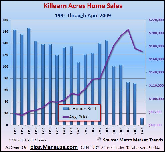 killearn-acres-home-sales-graph