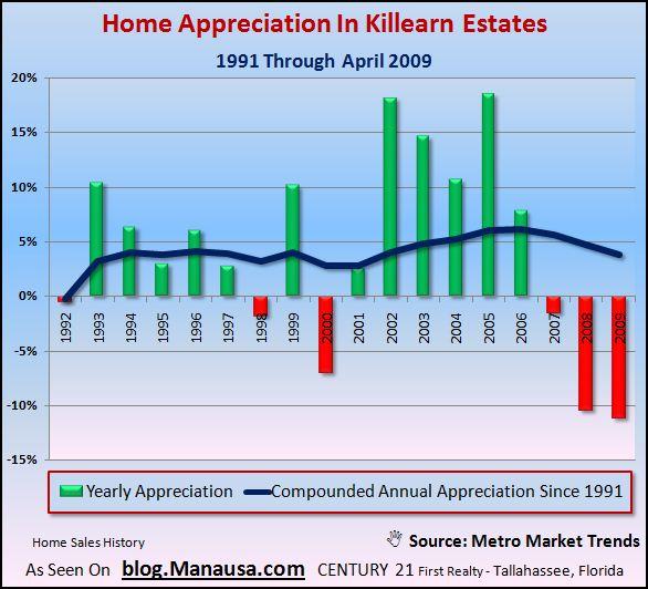 killearn-estates-home-appreciation-rates1