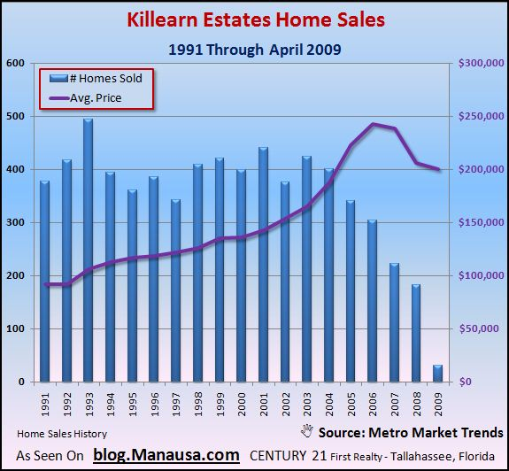 killearn-estates-home-sales-tallahassee