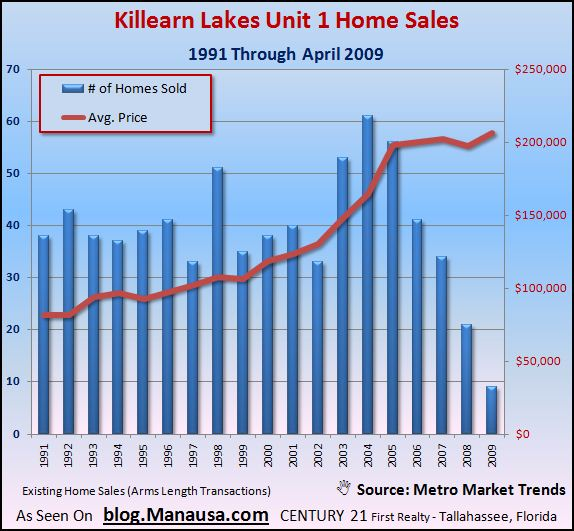 killearn-lakes-unit-1-home-sales-graph-with-average-prices