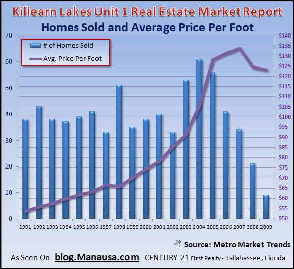 killearn-lakes-unit-1-home-sales-graph