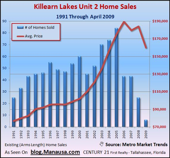 killearn-lakes-unit-2-home-sales-graph-with-average-prices