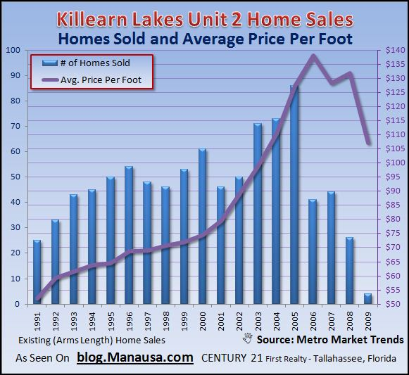 killearn-lakes-unit-2-home-sales-graph