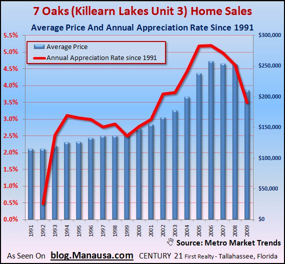 killearn-lakes-unit-3-home-sales-with-appreciation-rates-graph