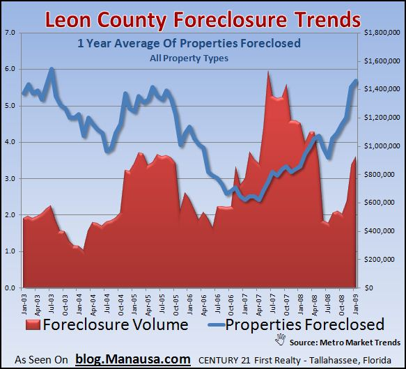 leon-county-foreclosure-trends