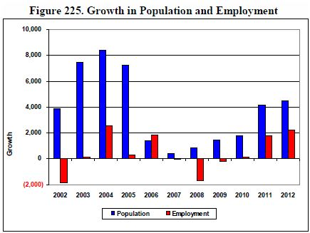 leon-county-growth-in-population-and-employment
