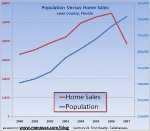 Tallahassee Population versus Housing Chart