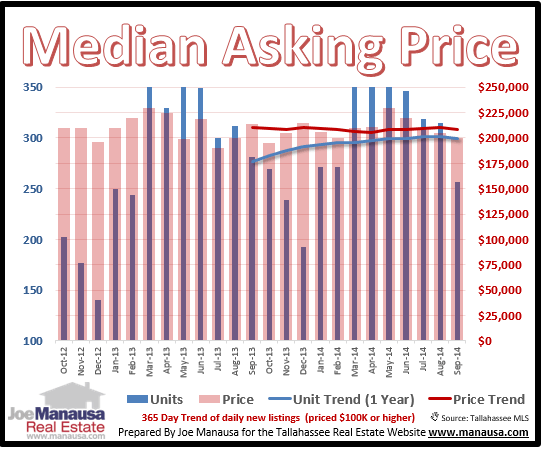 median asking price