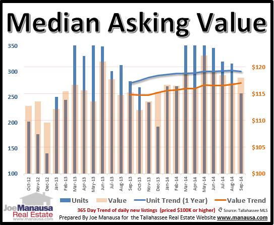 median asking value