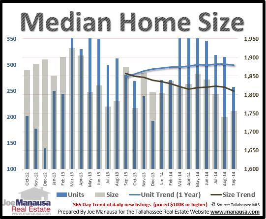 median home size