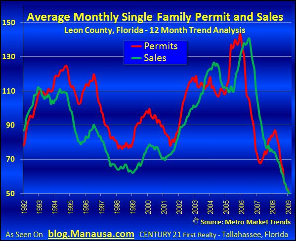 New Home Sales and New Construction Home Permits