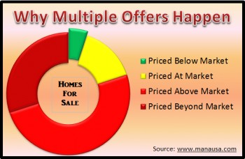 Why we see multiple offers when buying a house Joe Manausa Real Estate 1140 Capital Circle SE #12A Tallahassee, FL 32301 (850) 366-8917  www.manausa.com