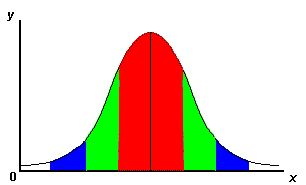 normal-distribution-with-standard-deviations-annotated