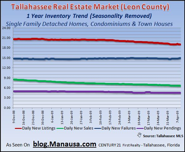 one-year-real-estate-trends-in-tallahassee