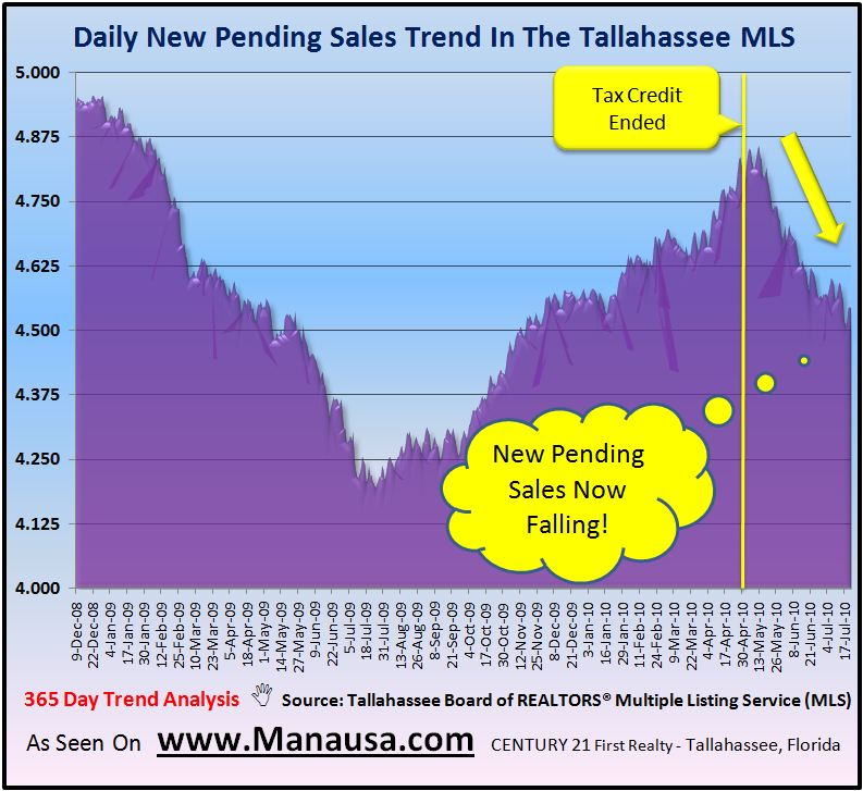 Real Estate Graph: Pending Home Sales Report