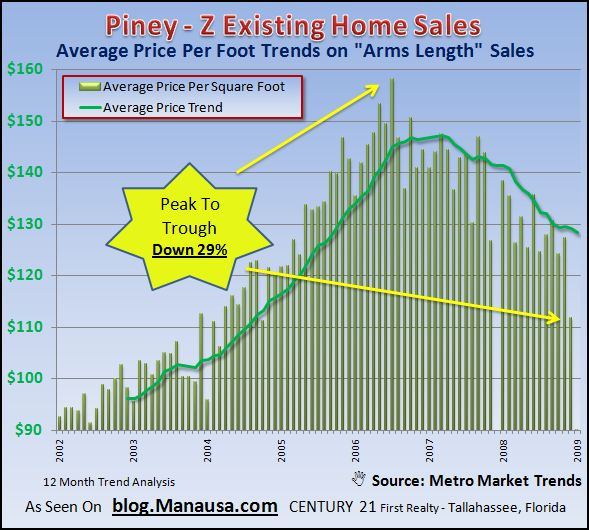 piney-z-existing-home-price-per-foot-on-arms-length-transactions