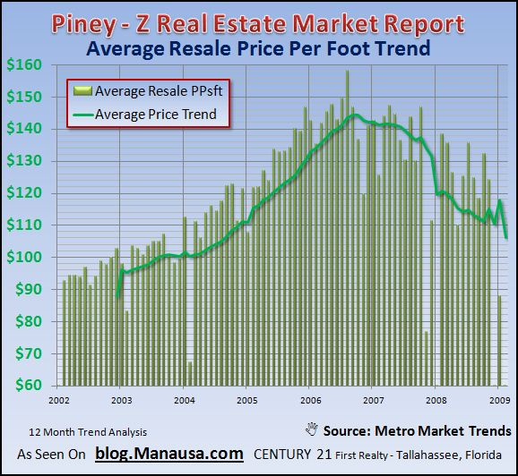 piney-z-existing-home-price-per-foot