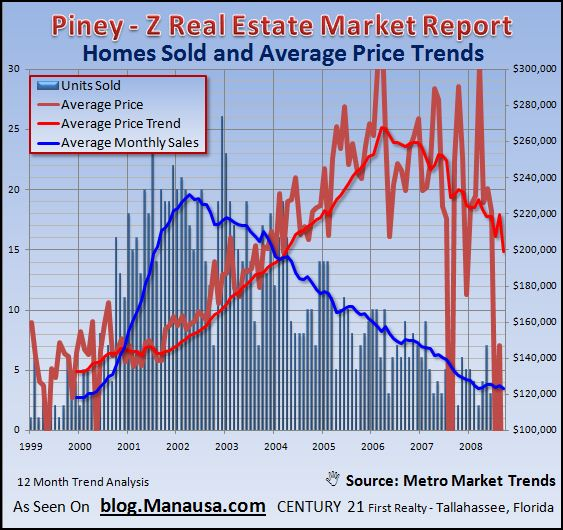 piney-z-home-sales-report