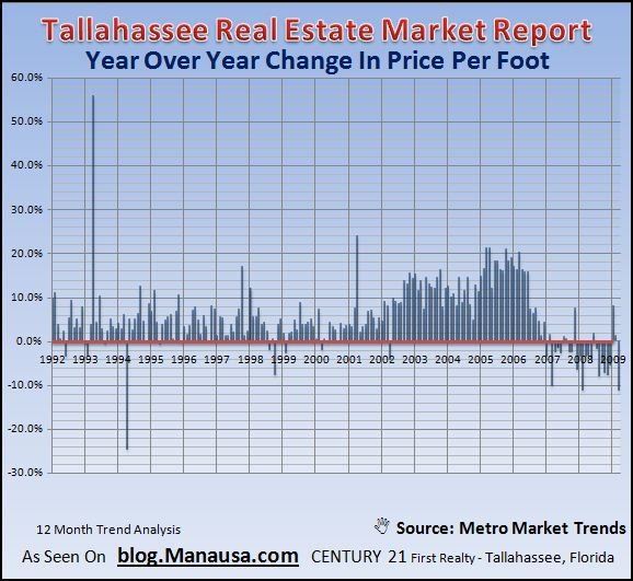 price-per-square-foot-in-tallahassee-real-estate-and-housing