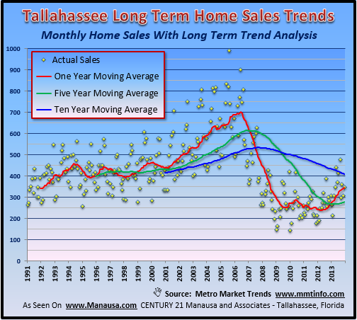 real estate forecast for 2014