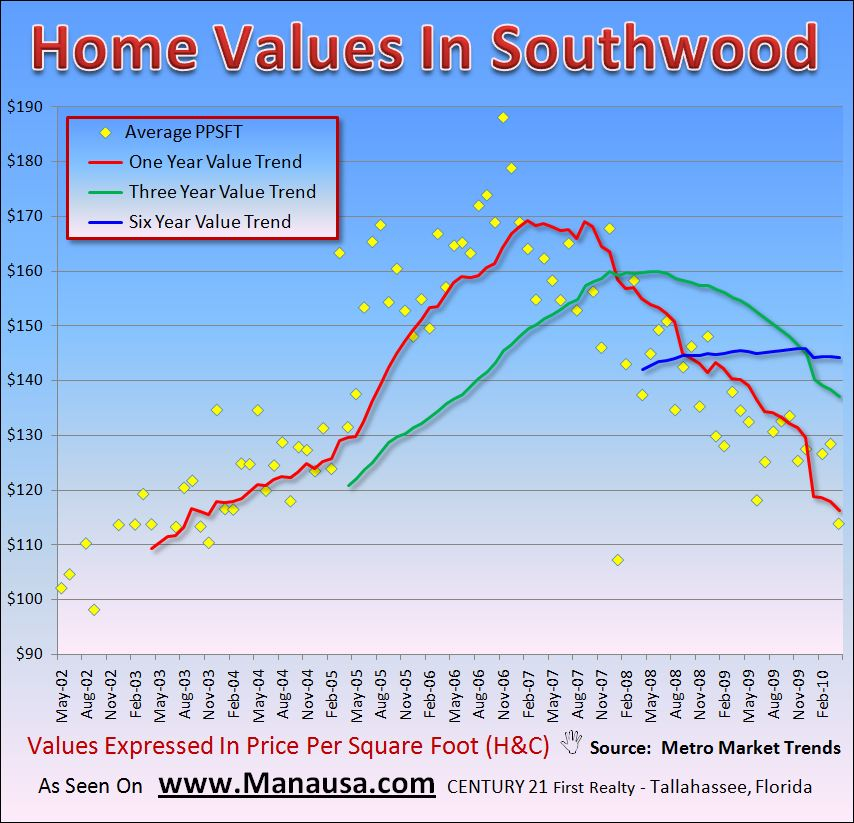 real estate graph of Southwood Home Values