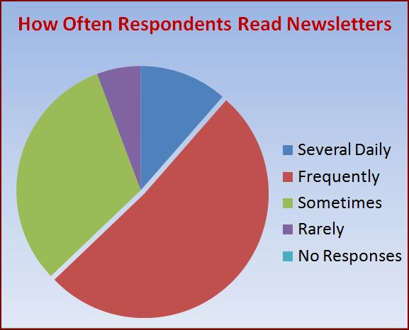 real-estate-newsletter-survey-response-1