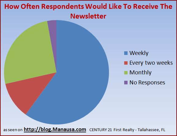real-estate-newsletter-survey-response-2
